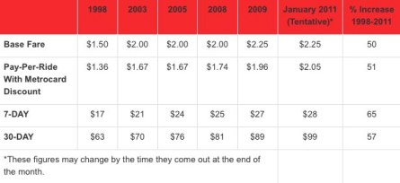 Subway Fare Increase Chart