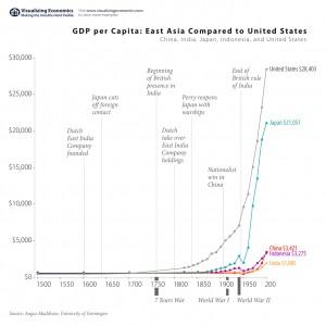 gdp-per-capita-east-asia
