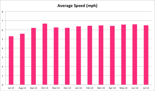 Average speed in mph. Getting slower!