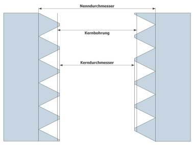 Gewinde Kernloch Kernlochbohrung