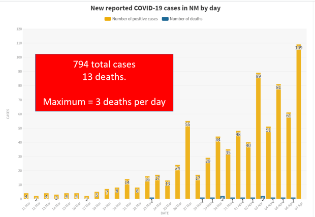 New reported Covid 19 cases in NM by the day