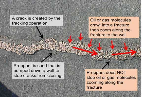 Shale oil gas drilling Proppant-sand holds the cracks open but allows gas or oil molecules to move freely along the cracks to the well
