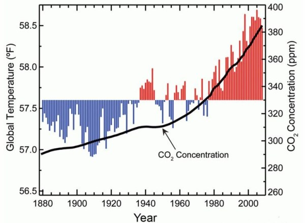 Global temperature graph from 1880 to 2000