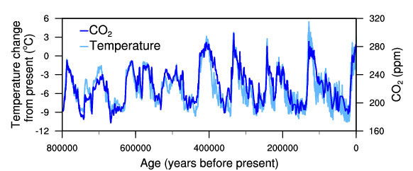 This image has an empty alt attribute; its file name is Temperature-change-and-carbon-dioxide-change-measured-from-the-EPICA-Dome-C-ice-core-in-Antarctica-v2.jpg