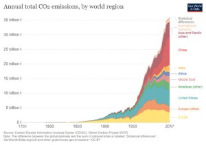 Graph of annual total Co2 emissions