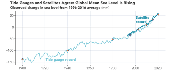 Global mean seal level graphic