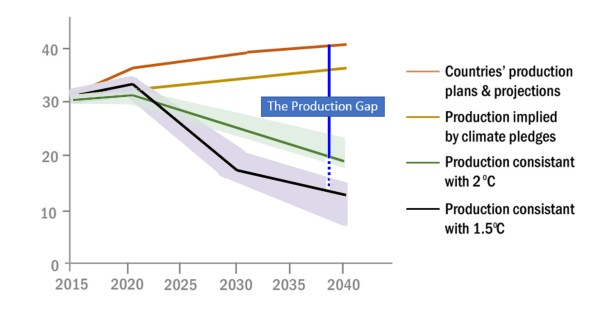 The discrepancies between countries' production plans and production needed to keep global warming between 1.5°C and 2°C.