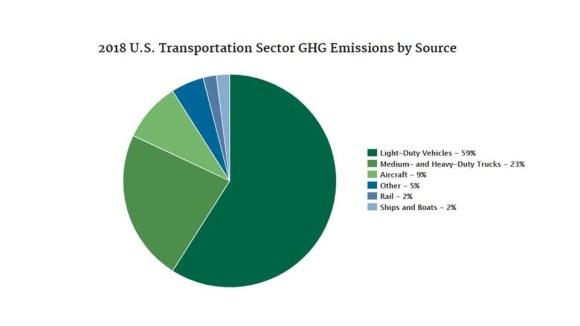 2018 US Transportation Emission pie chart