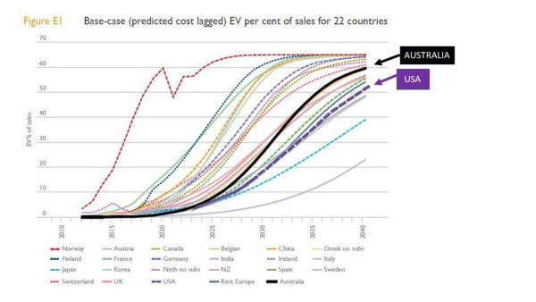 Projected uptake of electric vehicles as a percentage of sales, by country.