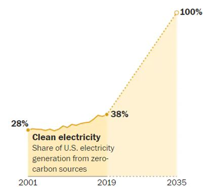 Figure 2. Percent of US electricity that is carbon-free. Source: Washington Post.
