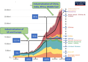 Figure 1. Annual total CO2 emissions from fossil fuels and cement production. Source: Our World in Data.
