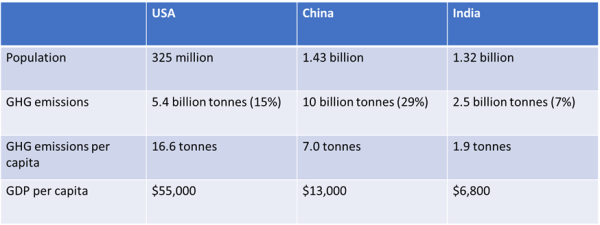 Table 1. Side-by side comparison between US, China and India.