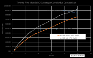 Figure 1. Twenty-five month BOE average cumulative production of the 11 wells used in the Barnett Shale study.