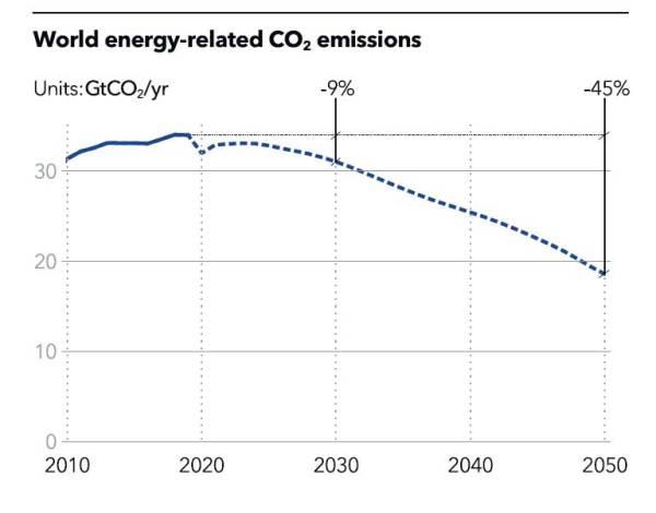 Figure 1. Source CDNV 2021. DNV's Energy Transition Outlook 2021