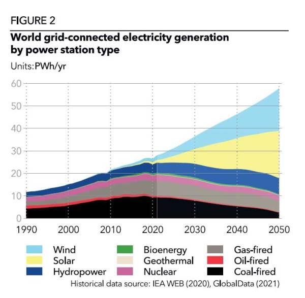 Figure 2. Source CDNV 2021. DNV's Energy Transition Outlook 2021