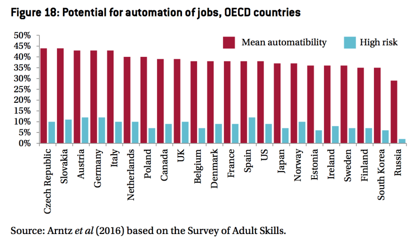 potential_for_automation_of_jobs