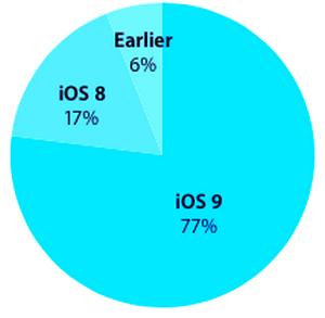 iOS-9-adoption-rate-77-percent-iapptweak