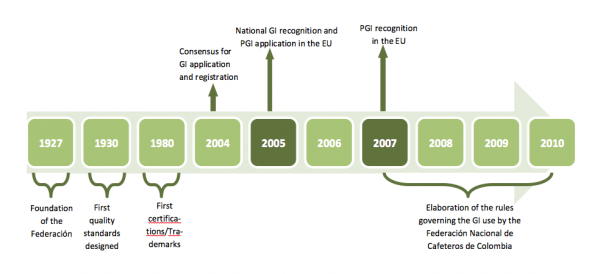 Timeline from the foundation of the Federación Nacional de Cafeteros de Colombia (1927) until and including the aftermath of the recognition of Café de Colombia as PGI in 2007. Composed by and copyright by Xiamara Fernanda Quiñones Ruiz.