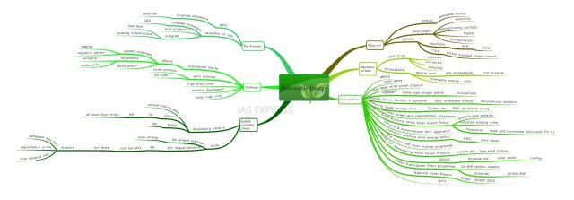 renewable energy mindmap notes for upsc by IAS EXPRESS