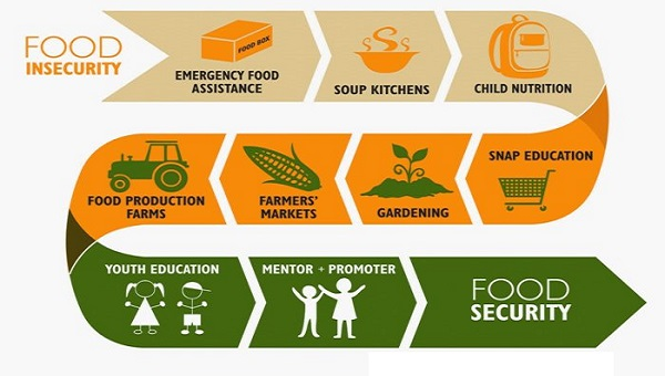 Food and nutrition security in India upsc ias notes essay mindmap state psc cds