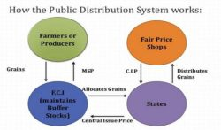 Public Distribution System (PDS) in India: Functioning, Limitations, Initiatives