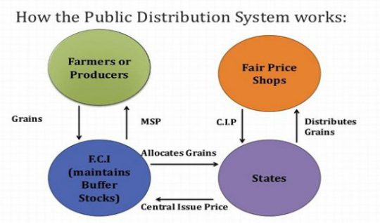 Public Distribution System in India upsc ias essay notes mindmap