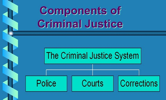 criminal justice system in india reforms upsc ias essay notes mindmap