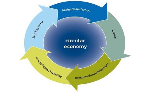 circular economy india importance benefits aspects definition upsc essay mindmap notes