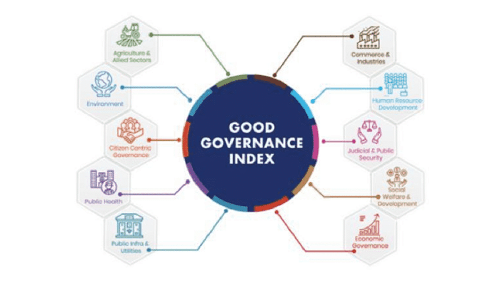 Good Governance Index (GGI) – Indicators, Highlights, Significance & Limitations