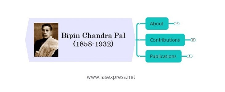 Bipin Chandra Pal – Important Personalities of Modern India