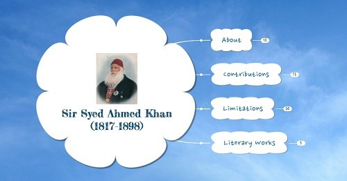 Syed Ahmed Khan – Important Personalities of Modern India