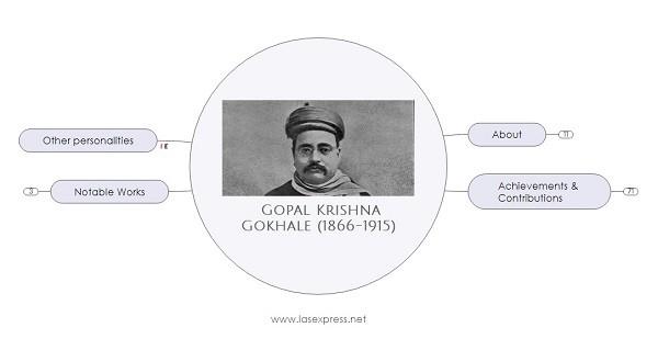 gopal krishna gokhale upsc essay notes mindmap
