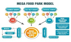 Mega Food Park Scheme - Need, Features, Advantages, Issues