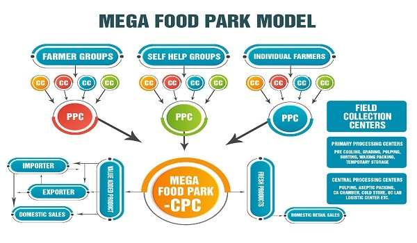 Mega Food Park Scheme – Need, Features, Advantages, Issues