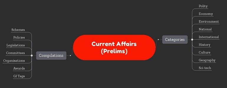 GRASP IAS - Current Affairs Mindmap Notes (Prelims)