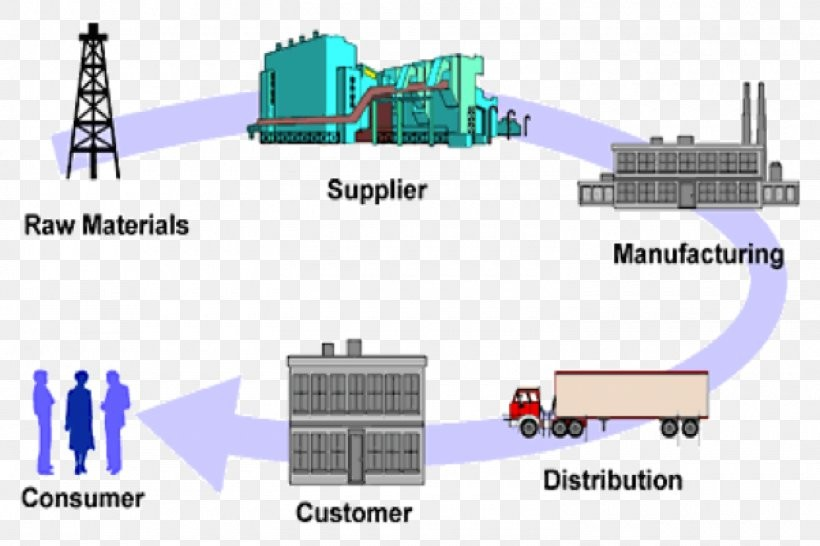 Logistics Sector in India – Importance, Challenges, Policy