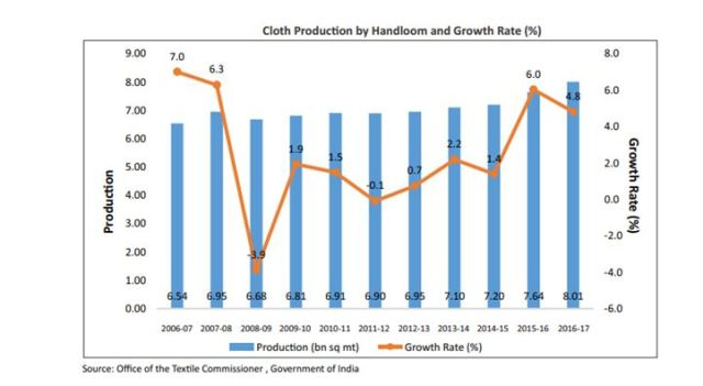 Cloth production by handloom and growth rate