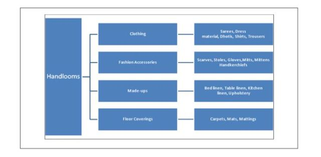 Product Based Classification of Handloom Sector
