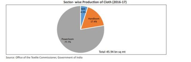 Sector wise production of cloth