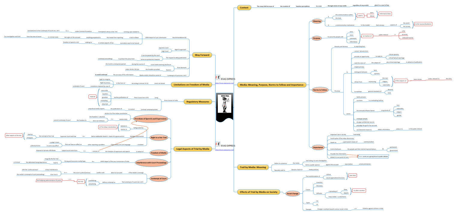 Mind map of Trial by Media