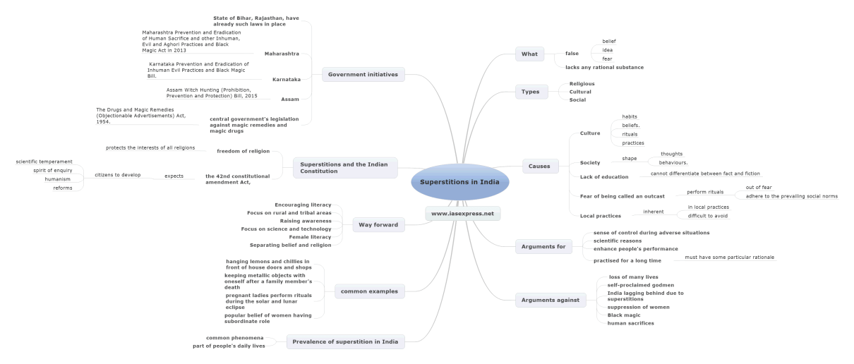 superstition in india mindmap notes