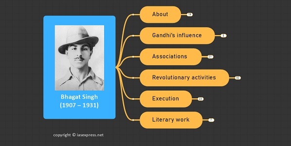 Bhagat Singh (1907-1931): Important Personalities of Modern India
