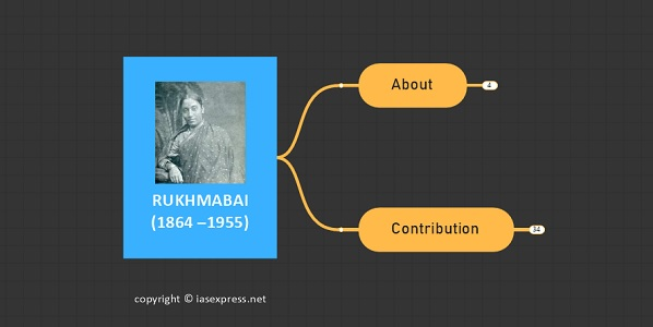 Rukhmabai (1864 –1955): Important Personalities of Modern India