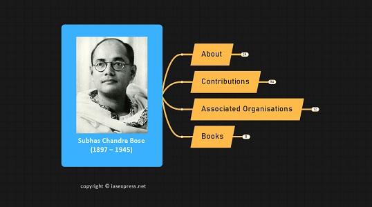 Subash Chandra Bose – Important Personalities of Modern India