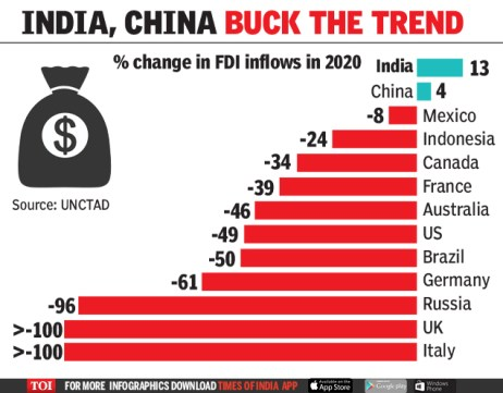 Foreign Direct Investment(FDI) is an important monetary source for India's economic development