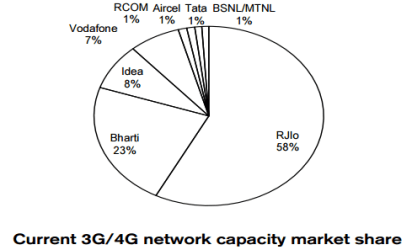 reliance-jio-vs-bharti-airtel-3g-4g-capacity