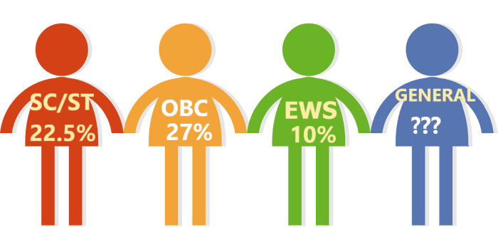 EWS Reservation Eligibilty - 10%