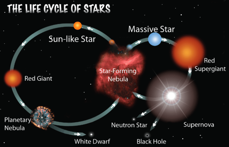 birth of the cycle of a black hole - photo #12