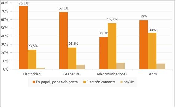 Hogares según la forma de recepción de las facturas y comunicaciones de su proveedor (porcentaje de hogares, IV-2016).