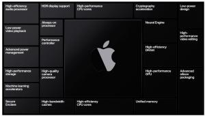 Apple Silicon block diagram